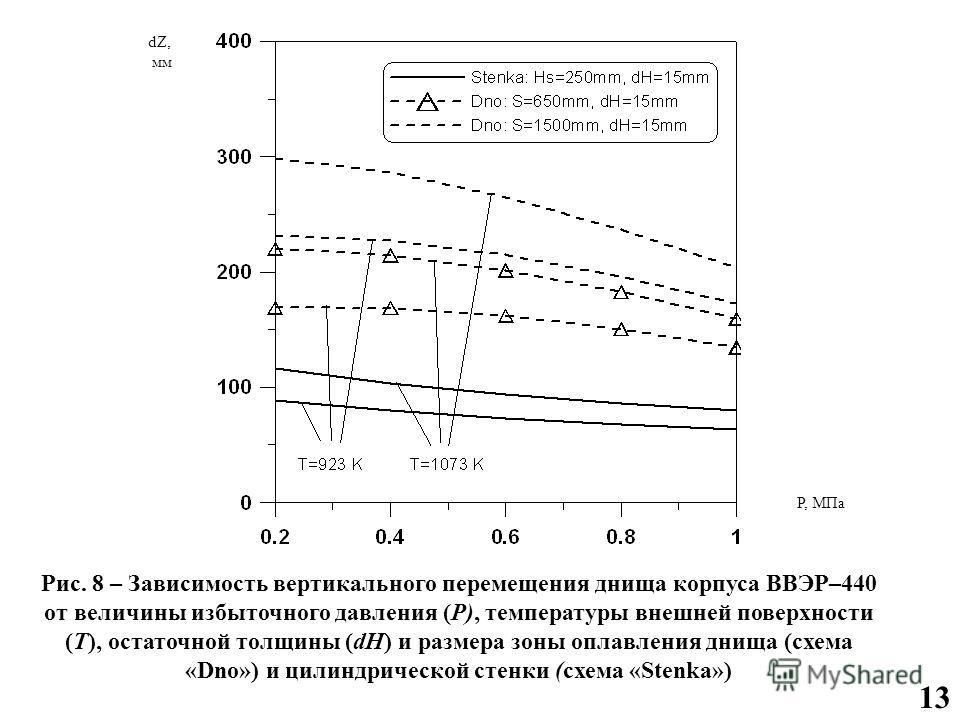 13 Рис. 8 – Зависимость вертикального перемещения днища корпуса ВВЭР–440 от величины избыточного давления (P), температуры внешней поверхности (T), остаточной толщины (dH) и размера зоны оплавления днища (схема «Dno») и цилиндрической стенки (схема «