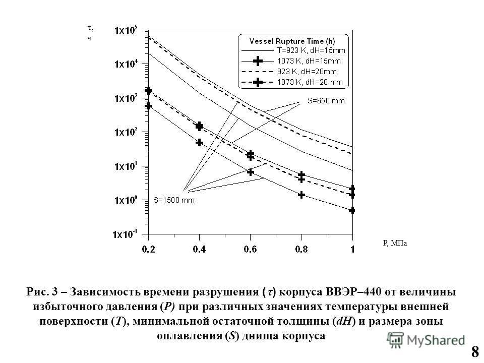 8 Рис. 3 – Зависимость времени разрушения ( ) корпуса ВВЭР–440 от величины избыточного давления (P) при различных значениях температуры внешней поверхности (T), минимальной остаточной толщины (dH) и размера зоны оплавления (S) днища корпуса ч P, МПа