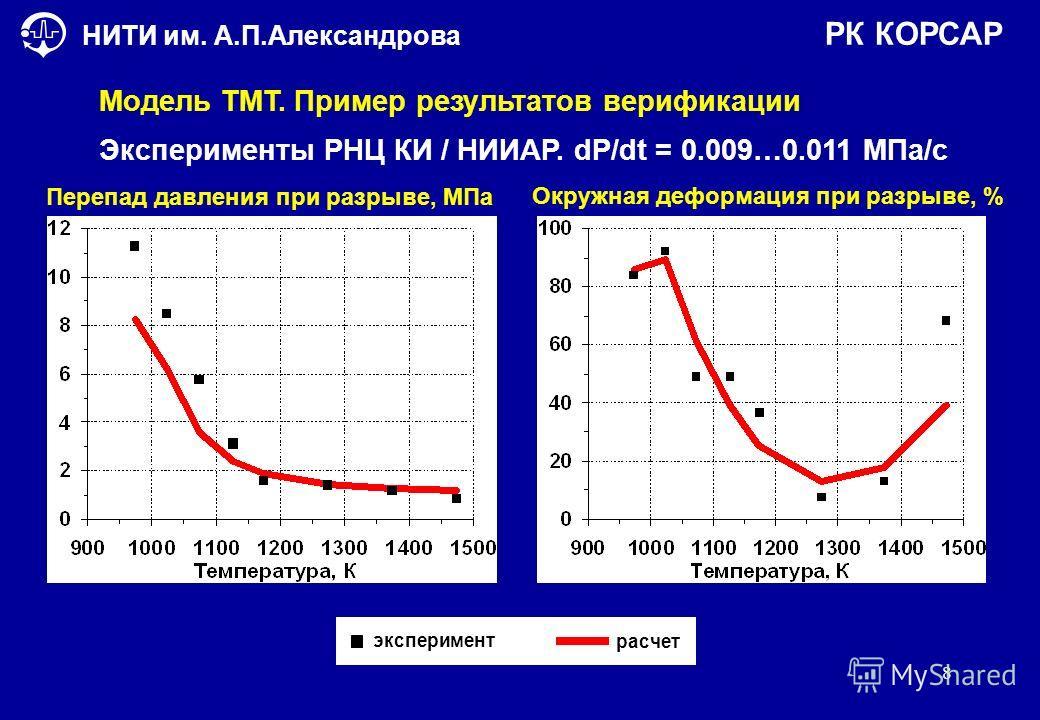 8 НИТИ им. А.П.Александрова Модель ТМТ. Пример результатов верификации РК КОРСАР Перепад давления при разрыве, МПа Окружная деформация при разрыве, % расчет эксперимент Эксперименты РНЦ КИ / НИИАР. dP/dt = 0.009…0.011 МПа/с