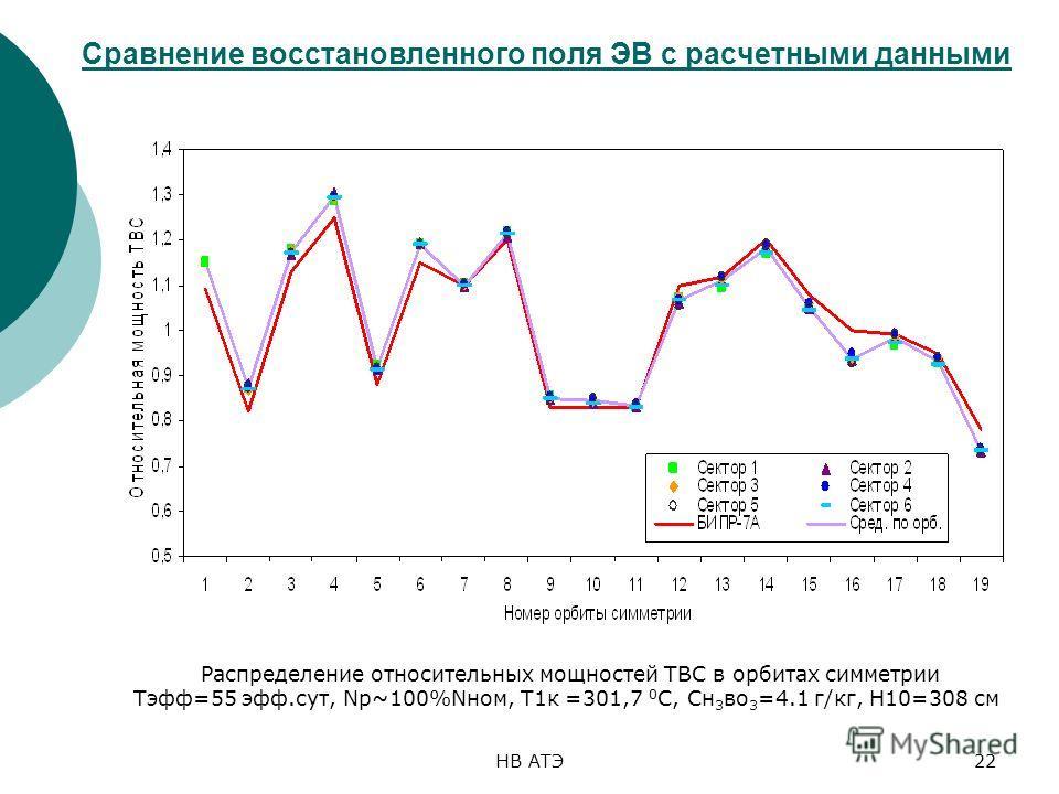 НВ АТЭ22 Сравнение восстановленного поля ЭВ с расчетными данными Распределение относительных мощностей ТВС в орбитах симметрии Тэфф=55 эфф.сут, Np~100%Nном, T1к =301,7 0 C, Cн 3 во 3 =4.1 г/кг, Н10=308 см