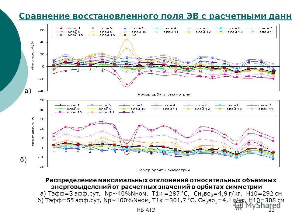 НВ АТЭ23 Сравнение восстановленного поля ЭВ с расчетными данными Распределение максимальных отклонений относительных объемных энерговыделений от расчетных значений в орбитах симметрии а) Тэфф=3 эфф.сут, Np~40%Nном, T1к =287 °C, Cн 3 во 3 =4,9 г/кг, Н
