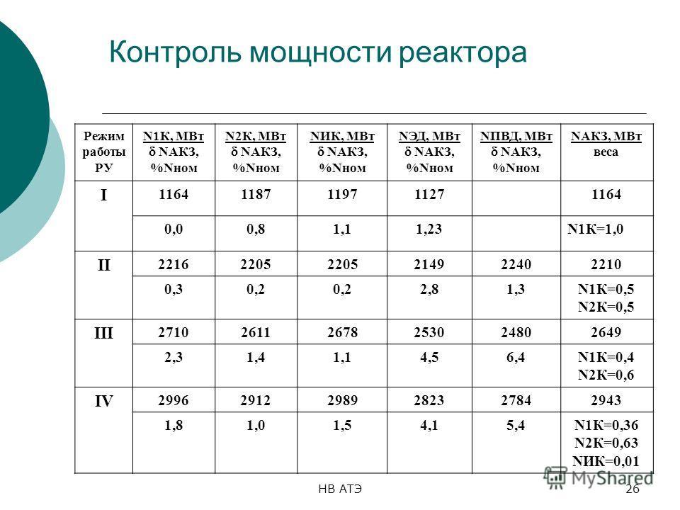 НВ АТЭ26 Контроль мощности реактора Режим работы РУ N1К, МВт NАКЗ, %Nном N2К, МВт NАКЗ, %Nном NИК, МВт NАКЗ, %Nном NЭД, МВт NАКЗ, %Nном NПВД, МВт NАКЗ, %Nном NАКЗ, МВт веса I 11641187119711271164 0,00,81,11,23N1К=1,0 II 22162205 214922402210 0,30,2 2