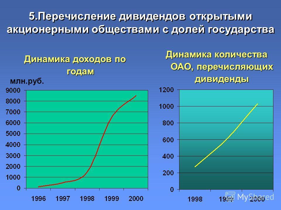5.Перечисление дивидендов открытыми акционерными обществами с долей государства Динамика доходов по годам Динамика количества ОАО, перечисляющих дивиденды млн.руб.