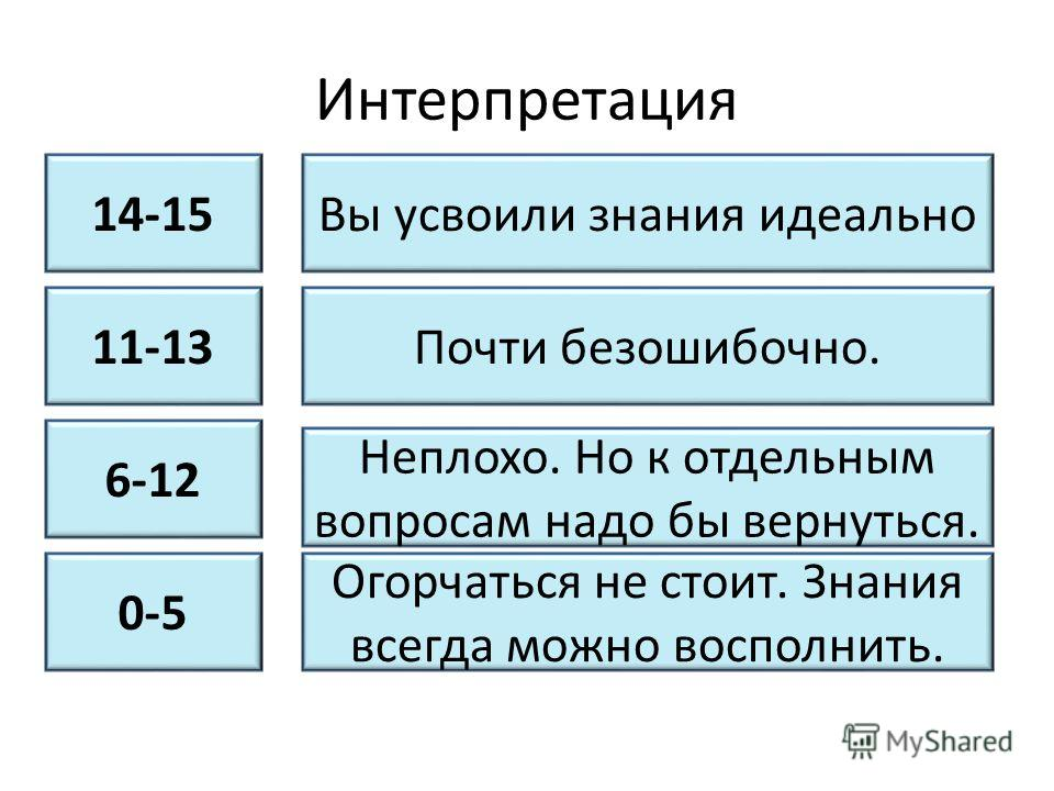 Интерпретация Вы усвоили знания идеально14-15 11-13Почти безошибочно. 6-12 0-5 Неплохо. Но к отдельным вопросам надо бы вернуться. Огорчаться не стоит. Знания всегда можно восполнить.