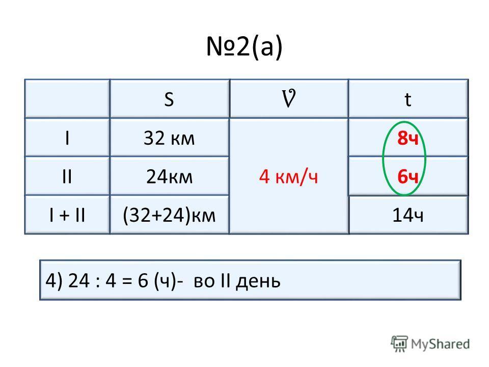 2(а) V tS I одинаковая ?ч32 км II?ч24км I + II14ч(32+24)км 1) 32 + 24 = 56 (км)- весь путь2) 56 : 14 = 4 (км/ч)- скорость3) 32 : 4 = 8 (ч)- в I день 4 км/ч 8ч 4) 24 : 4 = 6 (ч)- во II день ?ч6ч