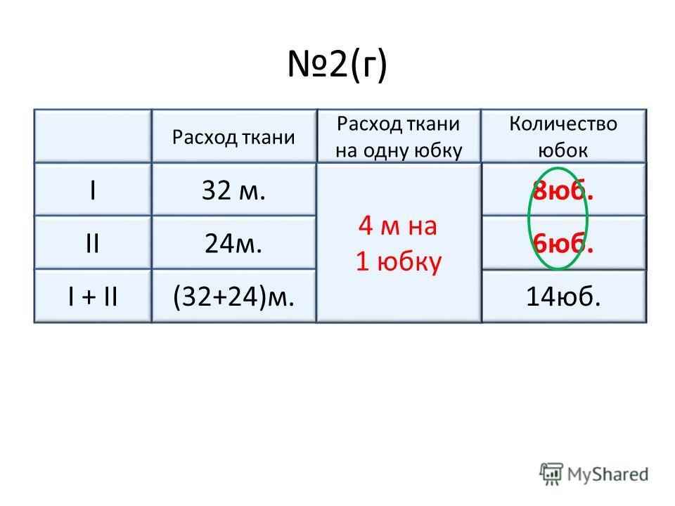 2(г) Расход ткани на одну юбку Количество юбок Расход ткани I одинаковая ?юб.32 м. II?ч24м. I + II14юб.(32+24)м. ?юб. 8юб. 6юб. 4 м на 1 юбку
