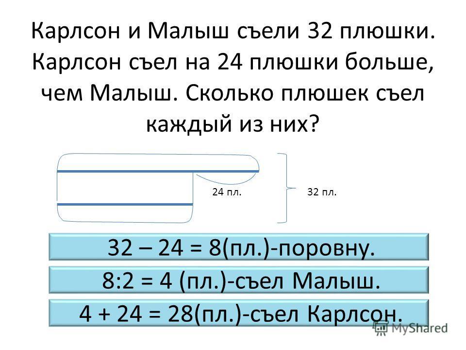 Карлсон и Малыш съели 32 плюшки. Карлсон съел на 24 плюшки больше, чем Малыш. Сколько плюшек съел каждый из них? 32 пл.24 пл. 32 – 24 = 8(пл.)-поровну. 8:2 = 4 (пл.)-съел Малыш. 4 + 24 = 28(пл.)-съел Карлсон.