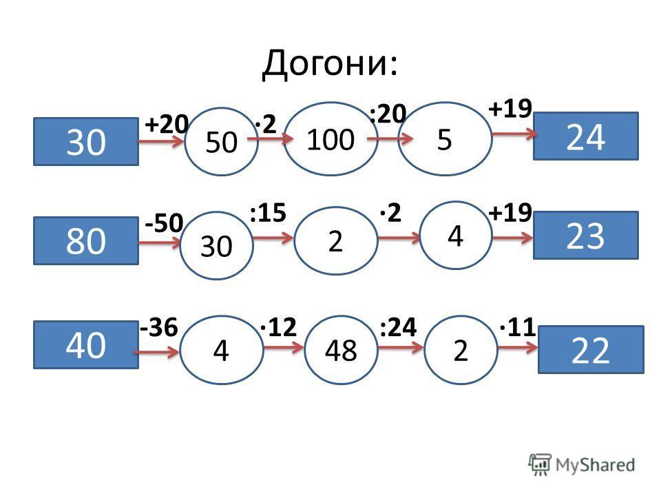 Догони: 30 50 1005 24 +20·2 :20 +19 80 40 -50 -36 :15·2+19 ·12:24·11 30 2 4 23 4482 22