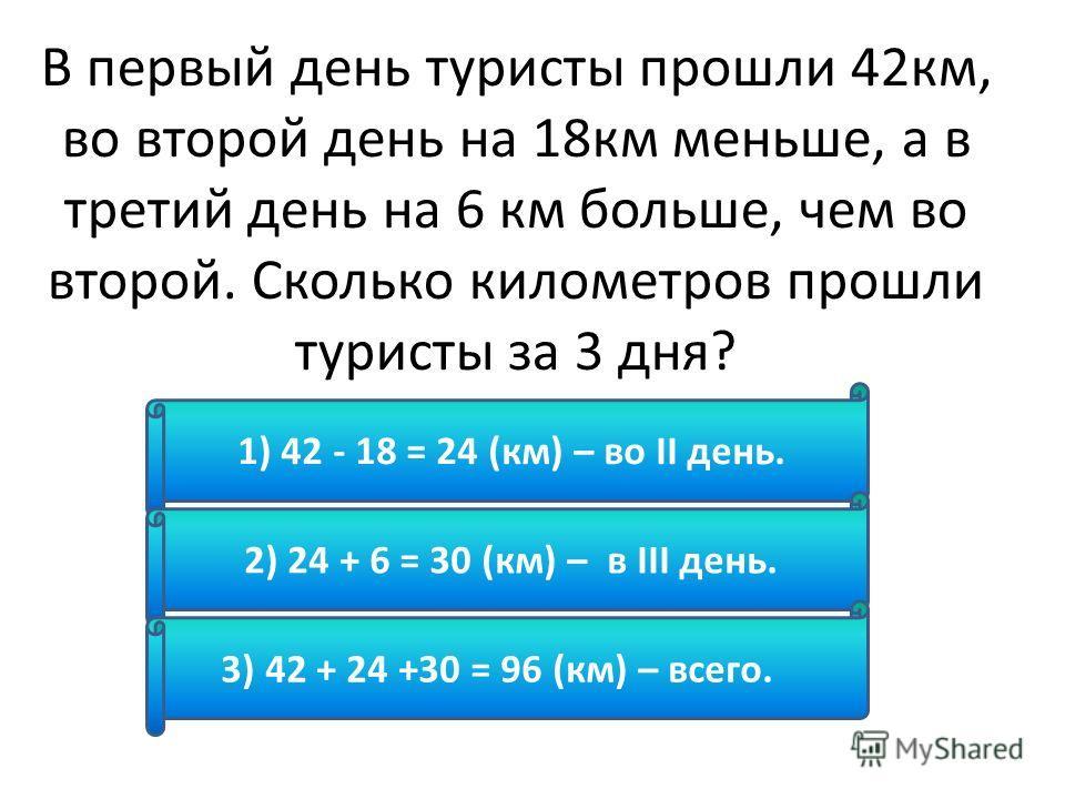В первый день туристы прошли 42км, во второй день на 18км меньше, а в третий день на 6 км больше, чем во второй. Сколько километров прошли туристы за 3 дня? 1) 42 - 18 = 24 (км) – во II день. 2) 24 + 6 = 30 (км) – в III день. 3) 42 + 24 +30 = 96 (км)