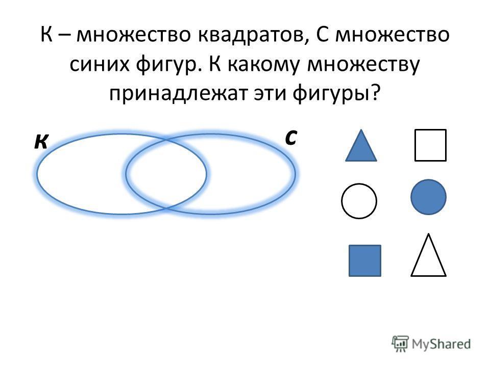 К – множество квадратов, С множество синих фигур. К какому множеству принадлежат эти фигуры? к с