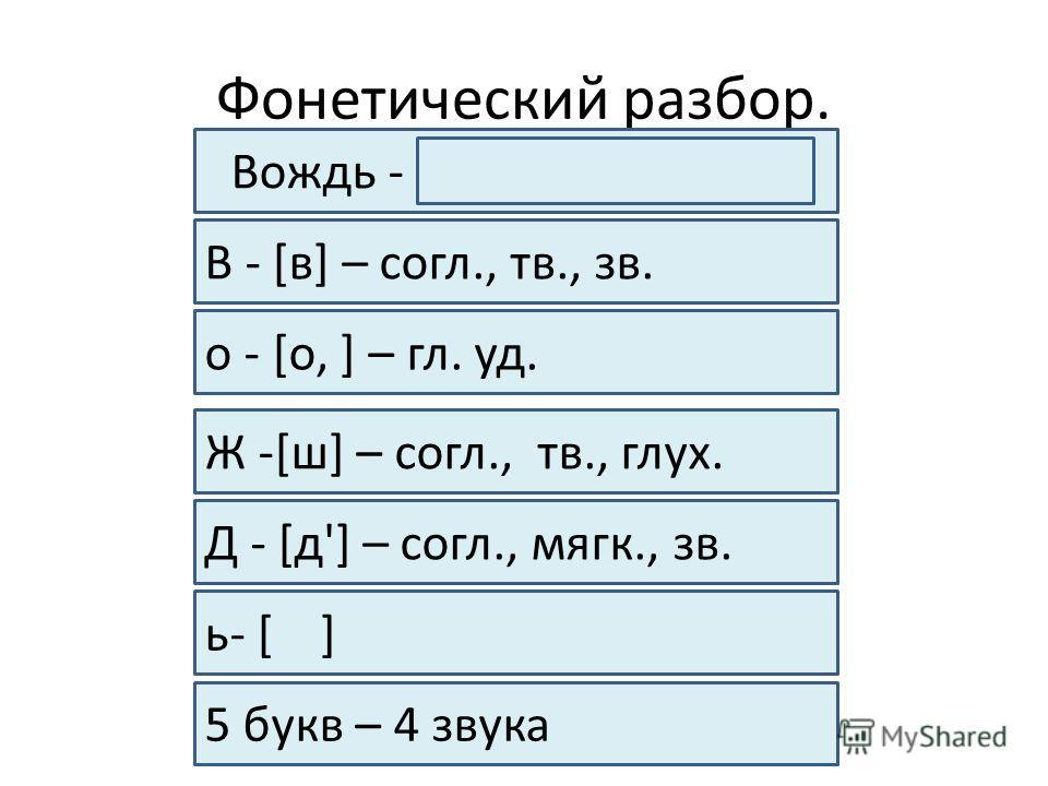 Фонетический разбор. Вождь - [в,о,ж,д'] – 1 слог В - [в] – согл., тв., зв. о - [о, ] – гл. уд. Ж -[ш] – согл., тв., глух. Д - [д'] – согл., мягк., зв. ь- [ ] 5 букв – 4 звука