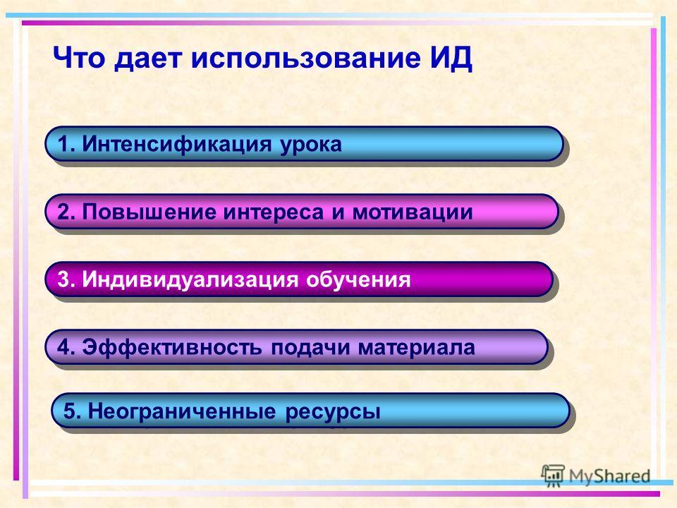 Что дает использование ИД 1. Интенсификация урока 2. Повышение интереса и мотивации 3. Индивидуализация обучения 4. Эффективность подачи материала 5. Неограниченные ресурсы