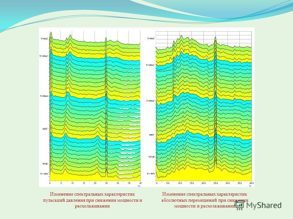 Изменение спектральных характеристик пульсаций давления при снижении мощности и расхолаживании Изменение спектральных характеристик абсолютных перемещений при снижении мощности и расхолаживании