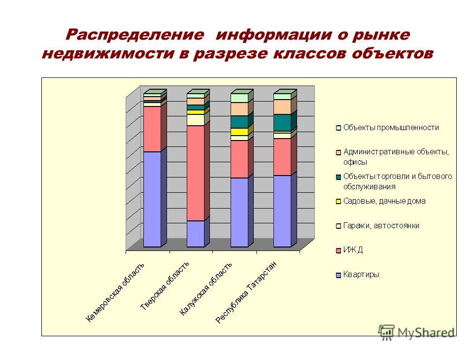 Распределение информации о рынке недвижимости в разрезе классов объектов