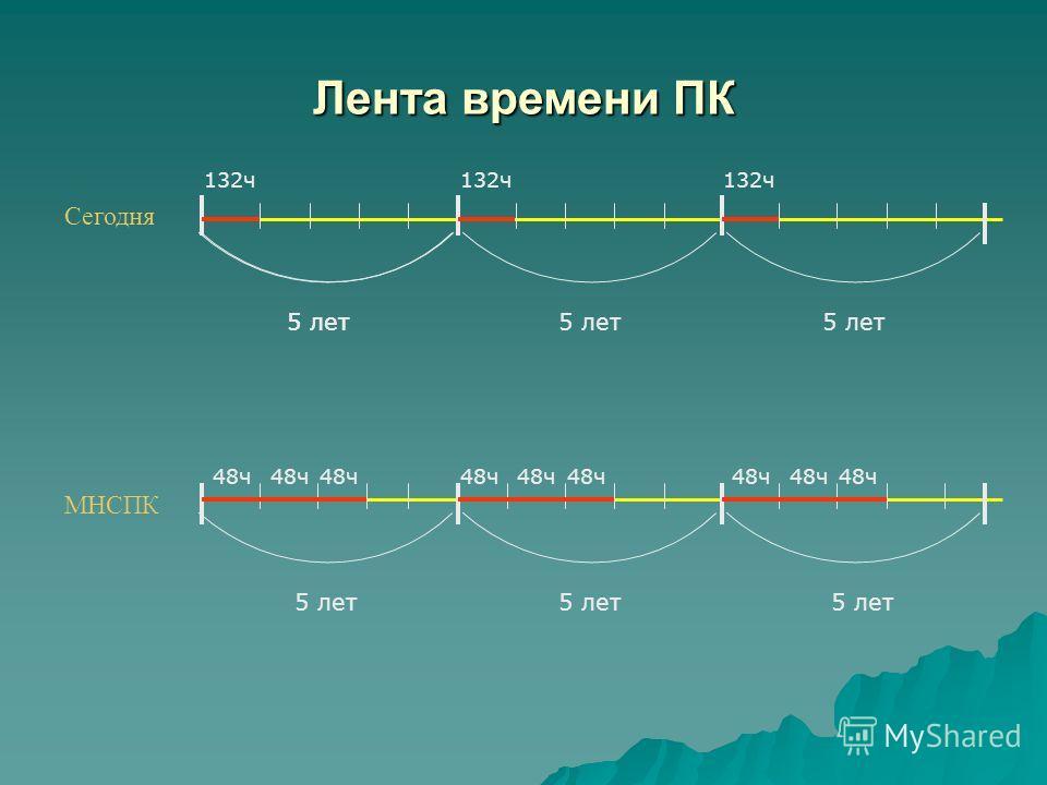 Сегодня МНСПК 5 лет 132ч 48ч Лента времени ПК