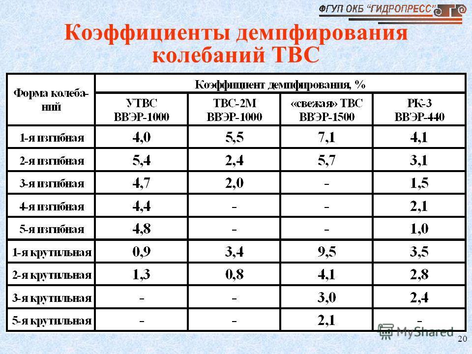 20 Коэффициенты демпфирования колебаний ТВС