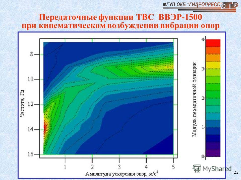 22 Передаточные функции ТВС ВВЭР-1500 при кинематическом возбуждении вибрации опор