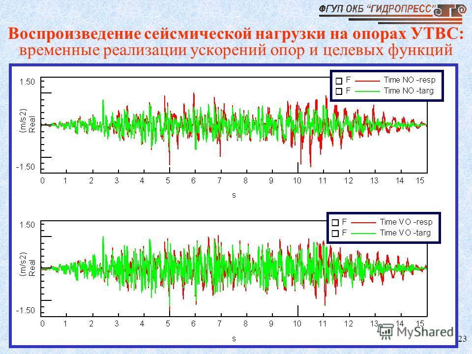 23 Воспроизведение сейсмической нагрузки на опорах УТВС: временные реализации ускорений опор и целевых функций