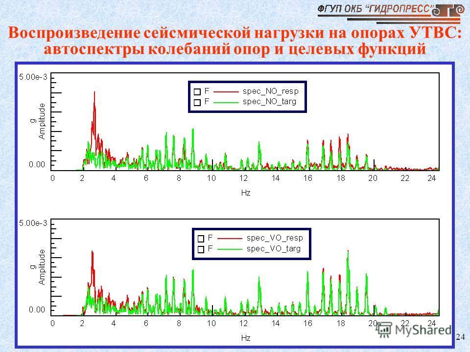 24 Воспроизведение сейсмической нагрузки на опорах УТВС: автоспектры колебаний опор и целевых функций