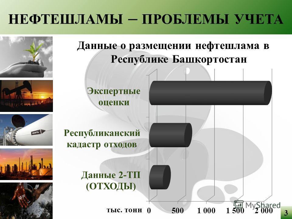 НЕФТЕШЛАМЫ – ПРОБЛЕМЫ УЧЕТА Данные о размещении нефтешлама в Республике Башкортостан 3
