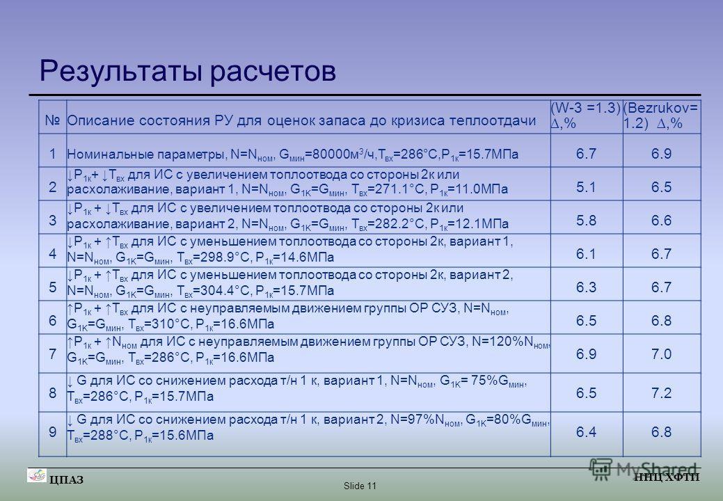 Slide 11 ЦПАЗ ННЦ ХФТИ Результаты расчетов Описание состояния РУ для оценок запаса до кризиса теплоотдачи (W-3 =1.3),% (Bezrukov= 1.2),% 1 Номинальные параметры, N=N ном, G мин =80000м 3 /ч,Т вх =286°С,Р 1к =15.7МПа 6.76.9 2 Р 1к + Т вх для ИС с увел