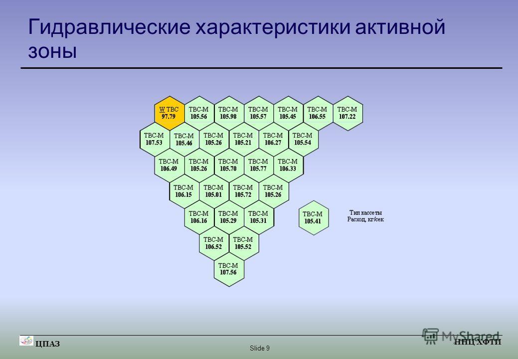 Slide 9 ЦПАЗ ННЦ ХФТИ Гидравлические характеристики активной зоны