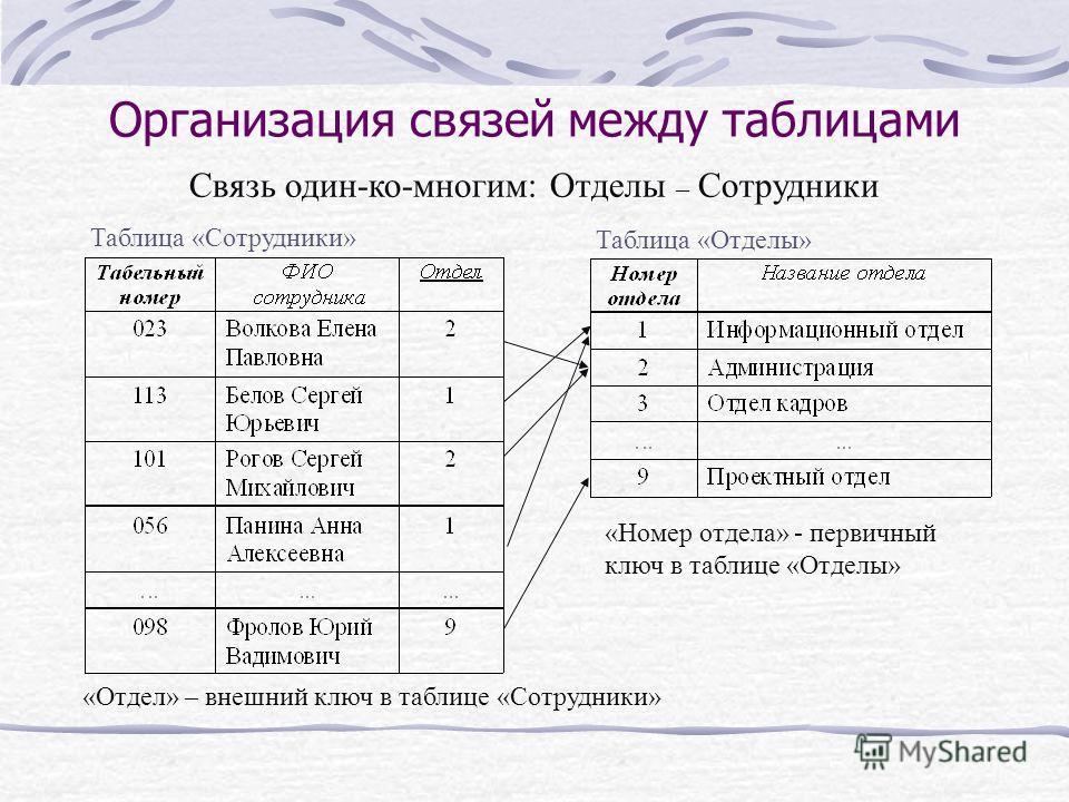 Организация связей между таблицами «Отдел» – внешний ключ в таблице «Сотрудники» Таблица «Сотрудники» Таблица «Отделы» «Номер отдела» - первичный ключ в таблице «Отделы» Связь один-ко-многим: Отделы – Сотрудники