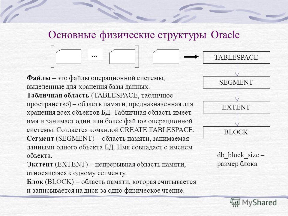 Основные физические структуры Oracle TABLESPACE SEGMENT EXTENT BLOCK Файлы – это файлы операционной системы, выделенные для хранения базы данных. Табличная область (TABLESPACE, табличное пространство) – область памяти, предназначенная для хранения вс