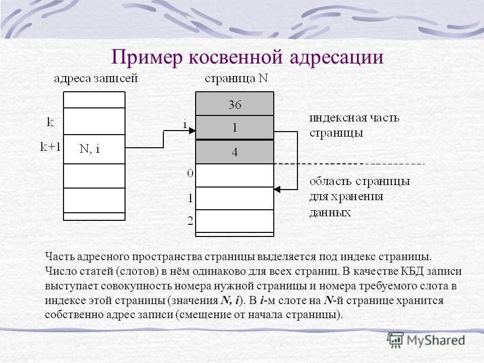 Пример косвенной адресации Часть адресного пространства страницы выделяется под индекс страницы. Число статей (слотов) в нём одинаково для всех страниц. В качестве КБД записи выступает совокупность номера нужной страницы и номера требуемого слота в и