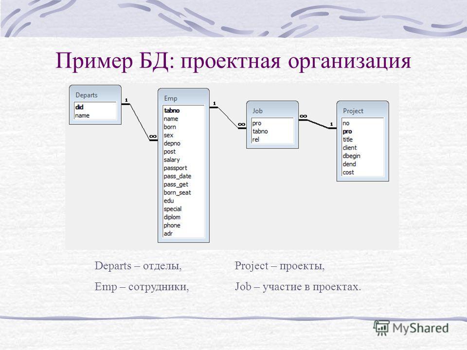 Пример БД: проектная организация Departs – отделы,Project – проекты, Emp – сотрудники,Job – участие в проектах.