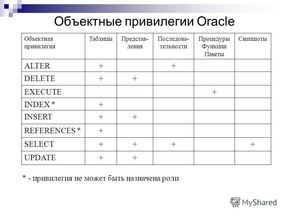 Объектные привилегии Oracle Объектная привилегия ТаблицыПредстав- ления Последова- тельности Процедуры Функции Пакеты Снапшоты ALTER++ DELETE++ EXECUTE+ INDEX *+ INSERT++ REFERENCES *+ SELECT++++ UPDATE++ * - привилегия не может быть назначена роли