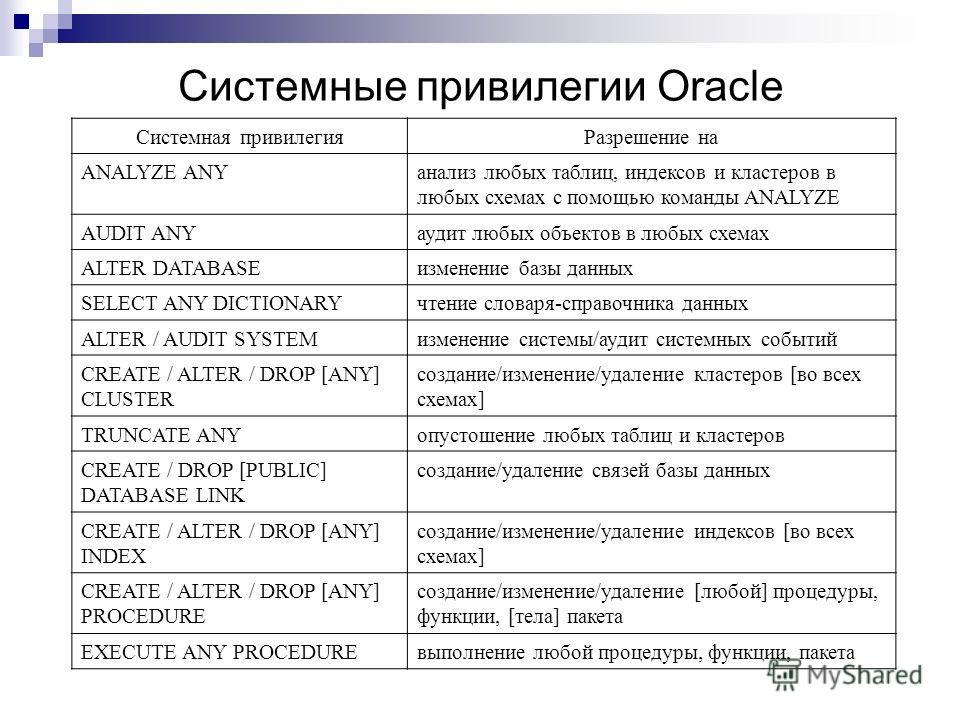 Системные привилегии Oracle Системная привилегияРазрешение на ANALYZE ANYанализ любых таблиц, индексов и кластеров в любых схемах с помощью команды ANALYZE AUDIT ANYаудит любых объектов в любых схемах ALTER DATABASEизменение базы данных SELECT ANY DI