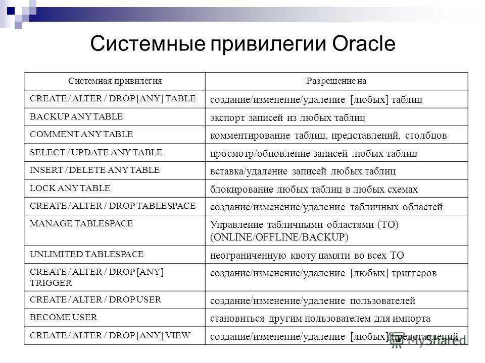 Системные привилегии Oracle Системная привилегияРазрешение на CREATE / ALTER / DROP [ANY] TABLE создание/изменение/удаление [любых] таблиц BACKUP ANY TABLE экспорт записей из любых таблиц COMMENT ANY TABLE комментирование таблиц, представлений, столб