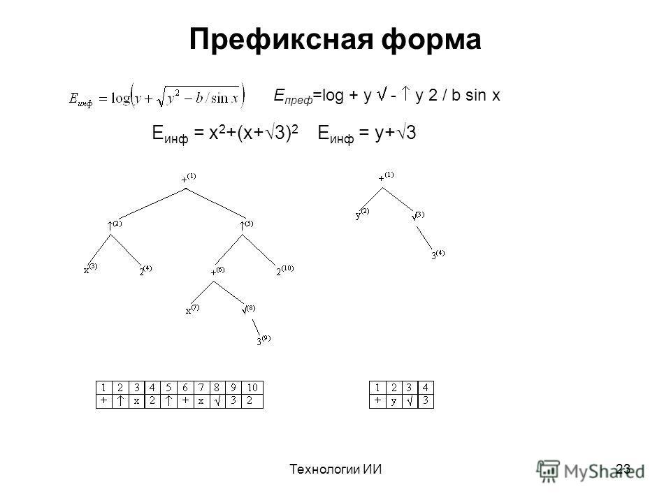 Технологии ИИ23 Префиксная форма E преф =log + y - y 2 / b sin x E инф = x 2 +(x+ 3) 2 E инф = y+ 3