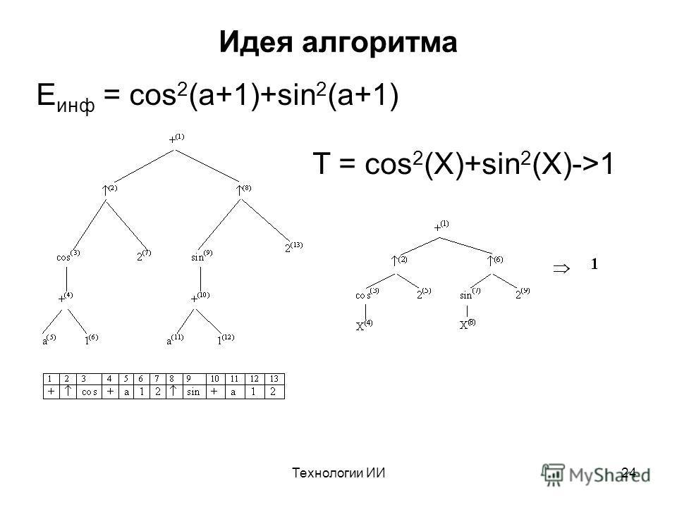 Технологии ИИ24 Идея алгоритма E инф = cos 2 (a+1)+sin 2 (a+1) T = cos 2 (X)+sin 2 (X)->1