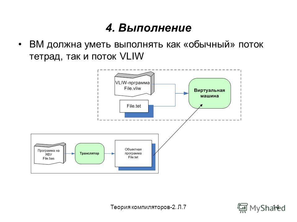 Теория компиляторов-2. Л.714 4. Выполнение ВМ должна уметь выполнять как «обычный» поток тетрад, так и поток VLIW