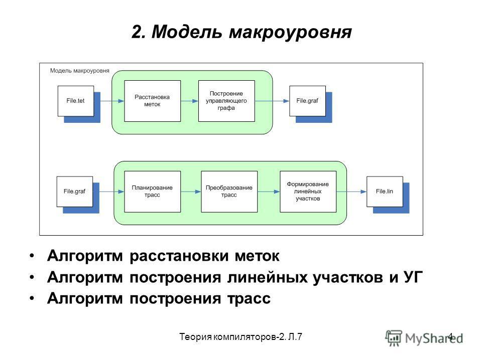 Теория компиляторов-2. Л.74 2. Модель макроуровня Алгоритм расстановки меток Алгоритм построения линейных участков и УГ Алгоритм построения трасс