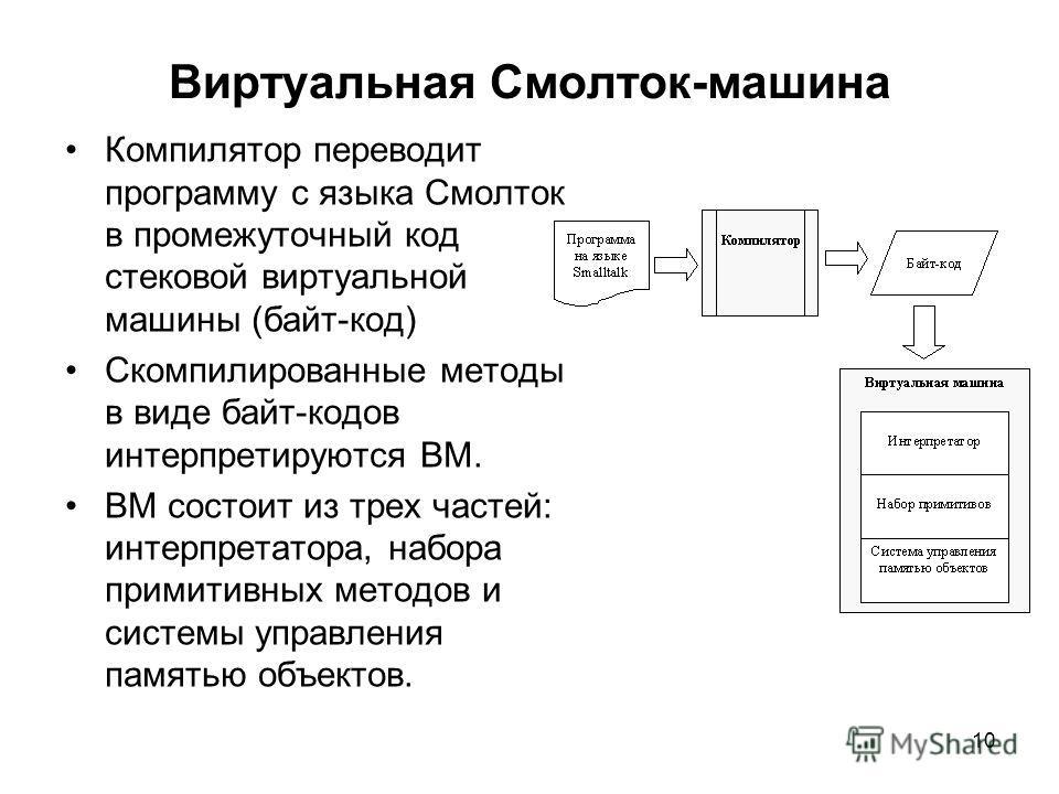 10 Виртуальная Смолток-машина Компилятор переводит программу с языка Смолток в промежуточный код стековой виртуальной машины (байт-код) Скомпилированные методы в виде байт-кодов интерпретируются ВМ. ВМ состоит из трех частей: интерпретатора, набора п