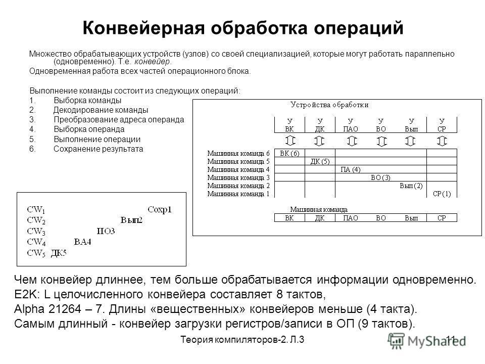 Теория компиляторов-2. Л.311 Конвейерная обработка операций Множество обрабатывающих устройств (узлов) со своей специализацией, которые могут работать параллельно (одновременно). Т.е. конвейер. Одновременная работа всех частей операционного блока. Вы