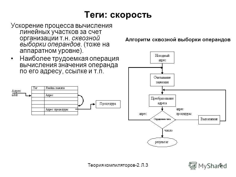 Теория компиляторов-2. Л.35 Теги: скорость Ускорение процесса вычисления линейных участков за счет организации т.н. сквозной выборки операндов. (тоже на аппаратном уровне). Наиболее трудоемкая операция вычисления значения операнда по его адресу, ссыл