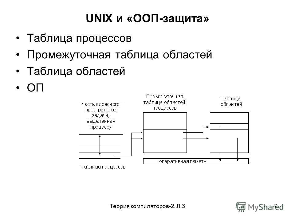 Теория компиляторов-2. Л.37 UNIX и «ООП-защита» Таблица процессов Промежуточная таблица областей Таблица областей ОП