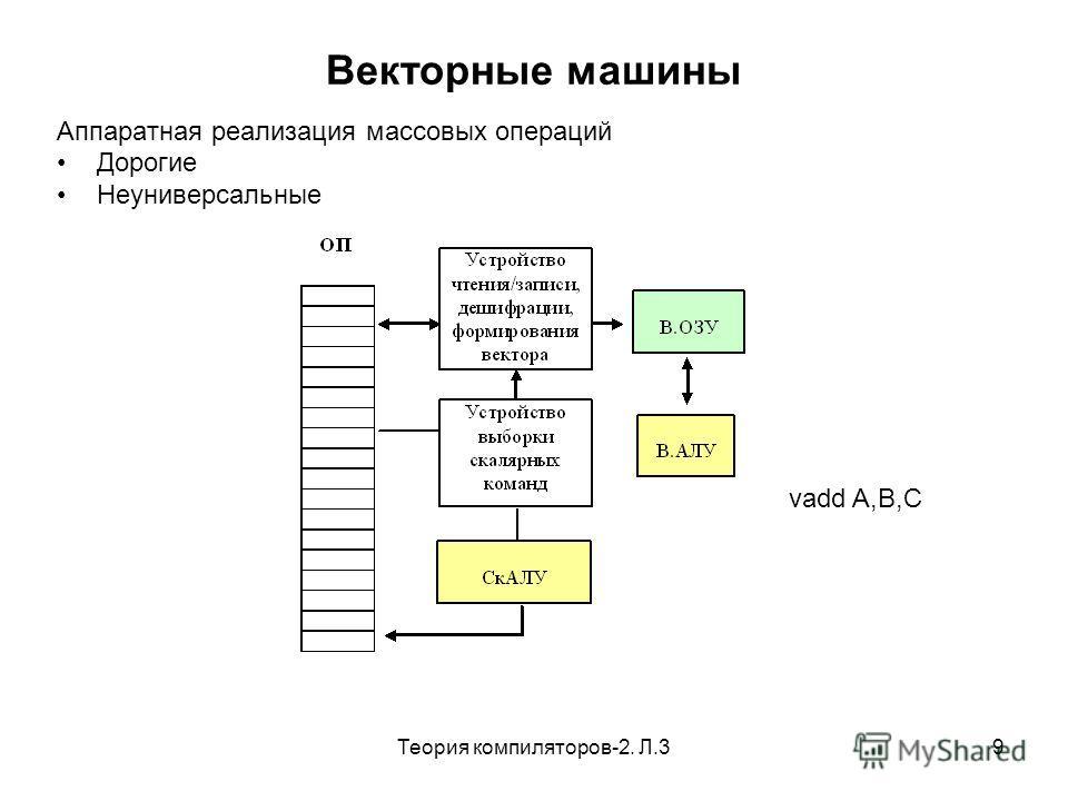 Теория компиляторов-2. Л.39 Векторные машины Аппаратная реализация массовых операций Дорогие Неуниверсальные vadd A,B,C