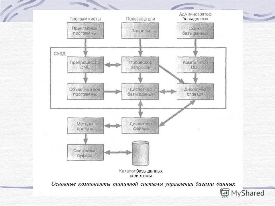 Основные компоненты СУБД