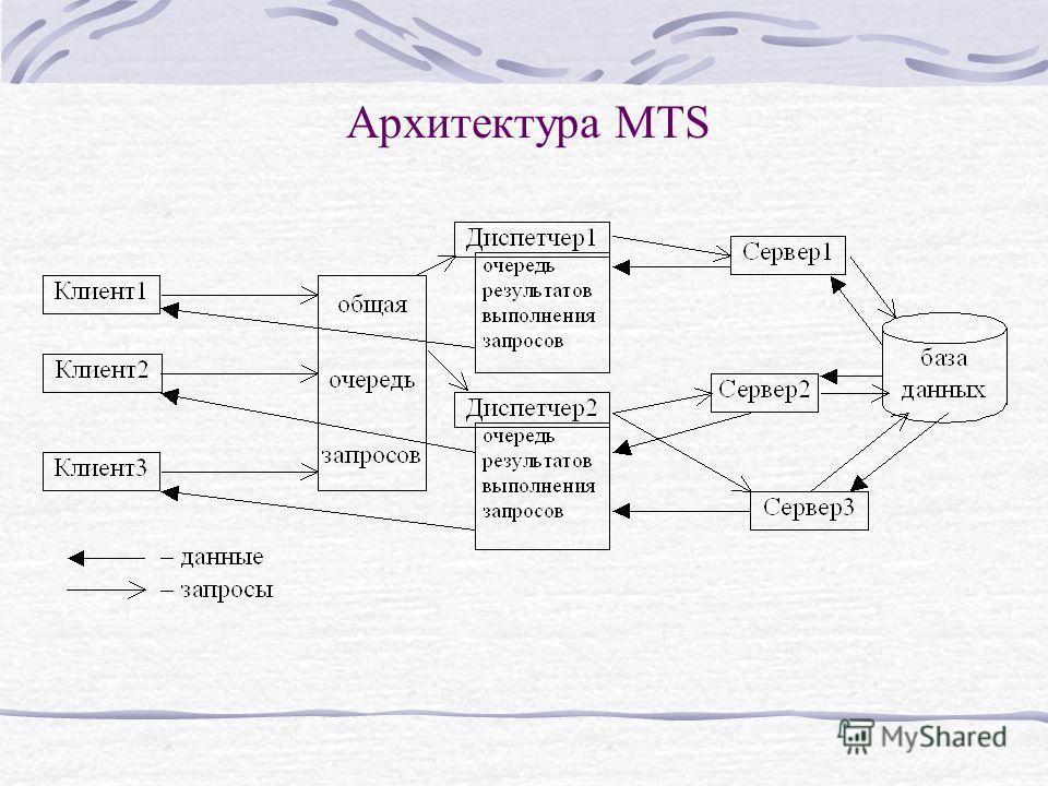 Архитектура MTS