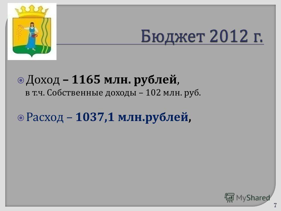 Доход – 1165 млн. рублей, в т. ч. Собственные доходы – 102 млн. руб. Расход – 1037,1 млн. рублей, 7
