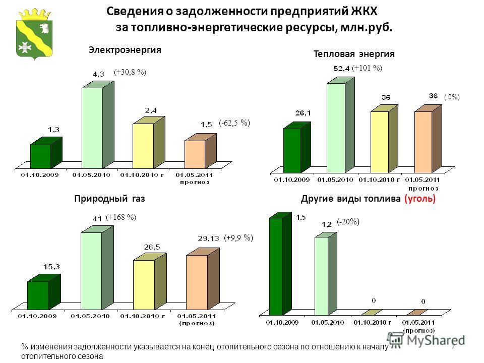 7 Сведения о задолженности предприятий ЖКХ за топливно-энергетические ресурсы, млн.руб. (- 62,5 %) (+30,8 %) % изменения задолженности указывается на конец отопительного сезона по отношению к началу отопительного сезона (+ 9,9 %) (+168 %) (+101 %) (