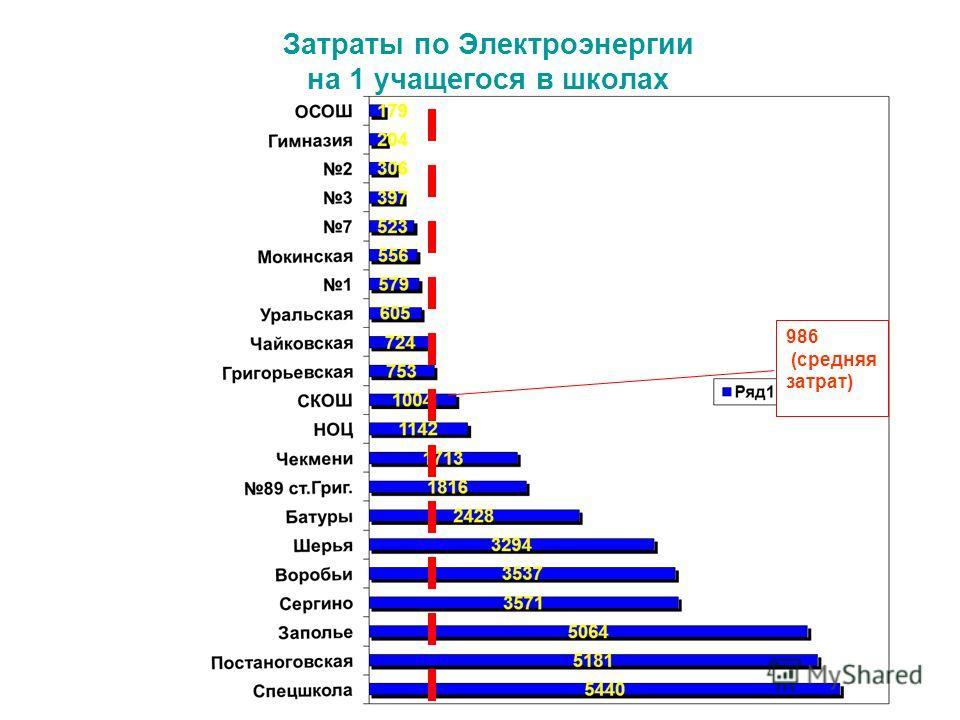 Затраты по Электроэнергии на 1 учащегося в школах 986 (средняя затрат)