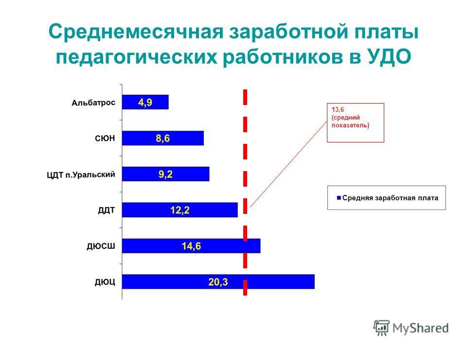 Среднемесячная заработной платы педагогических работников в УДО 13,6 (средний показатель)