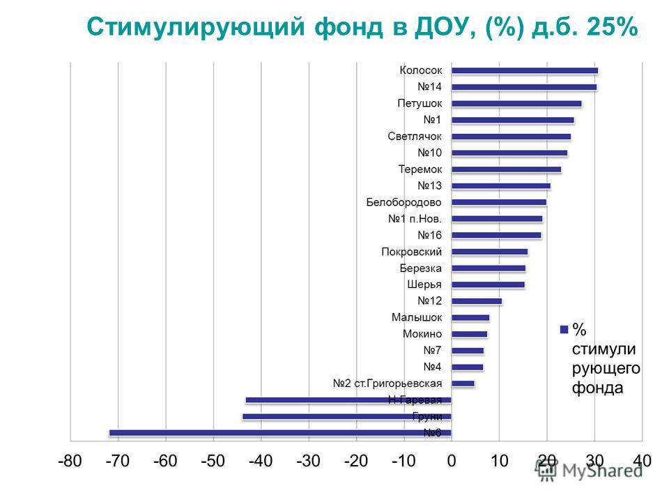 Стимулирующий фонд в ДОУ, (%) д.б. 25%