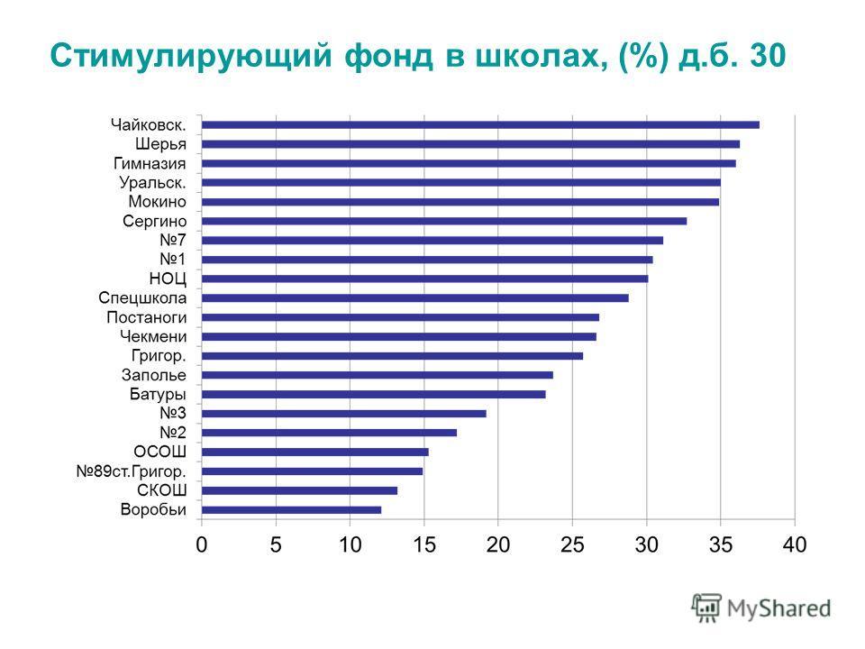 Стимулирующий фонд в школах, (%) д.б. 30